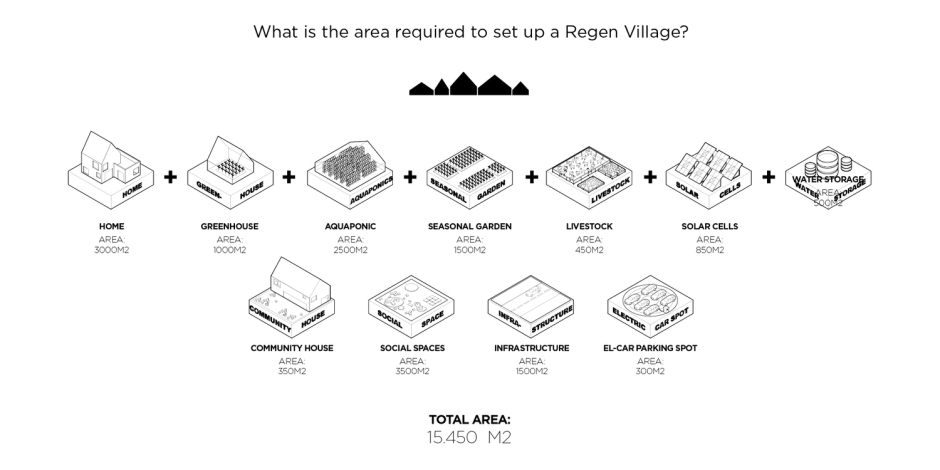 REGEN_VILLAGES_CICLOVIVO_4